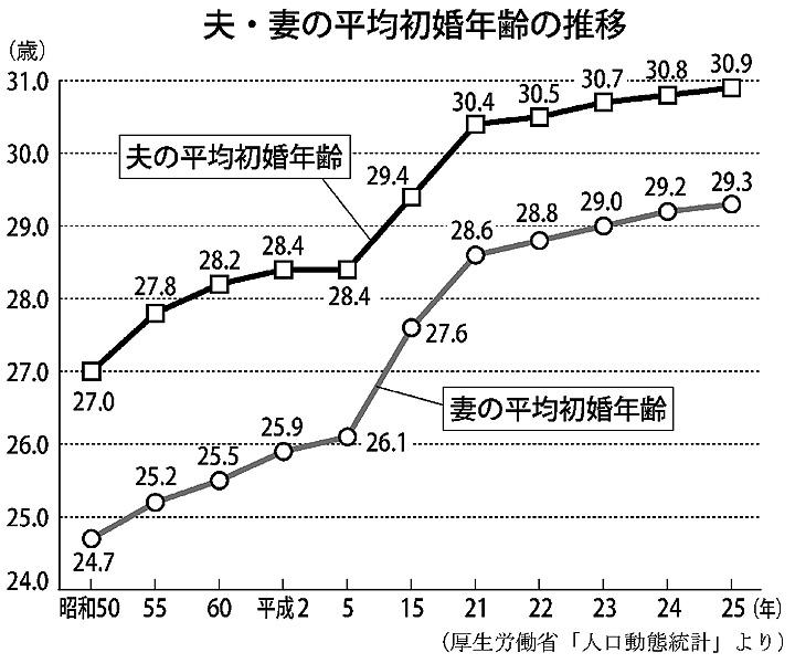 晩婚化と高齢出産が進行/東京では妻の初婚30歳超