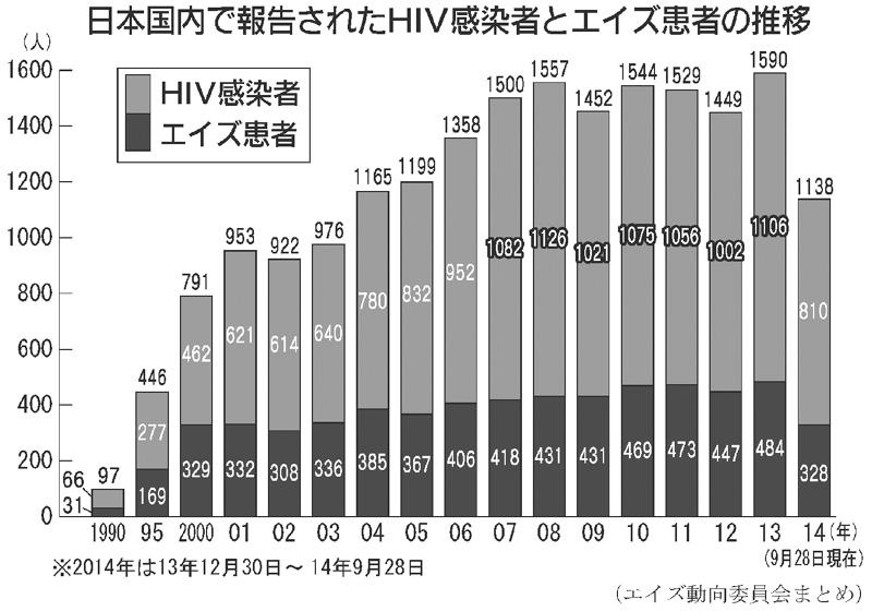 日本のエイズ感染者・患者ともに高止まりで推移
