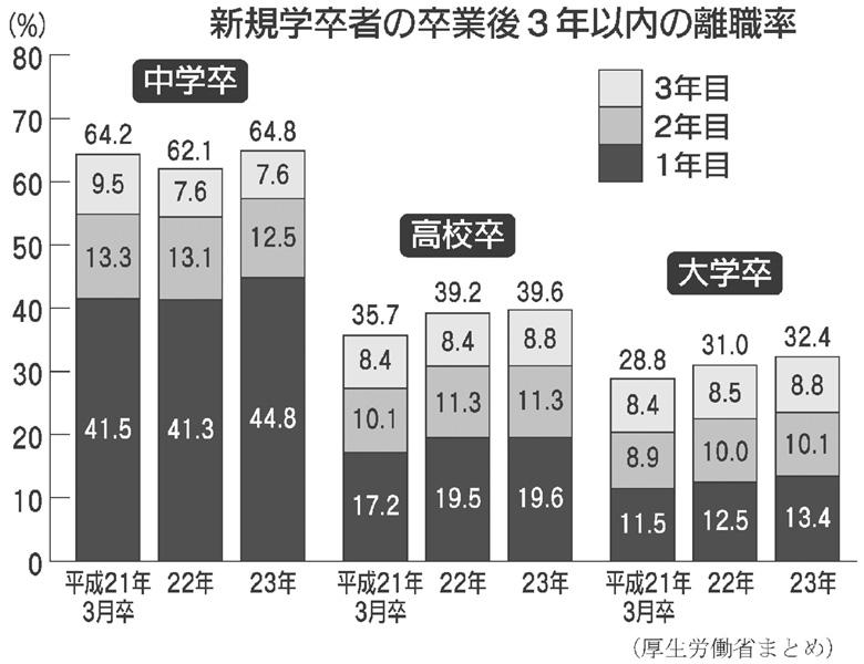 3年以内の離職者が再び増加、大卒3割、高卒4割