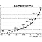 不妊治療大国・日本、生殖補助治療件数は33万件に