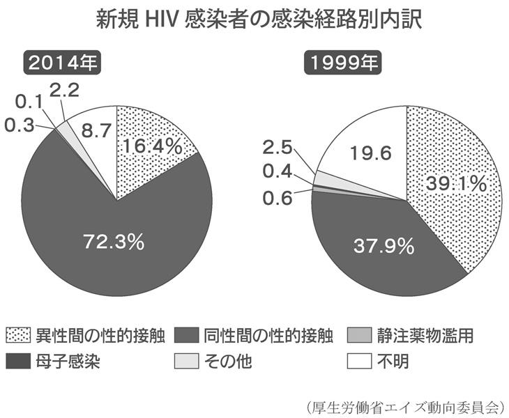 若者のHIV感染が最多 リスク高い男性間性接触