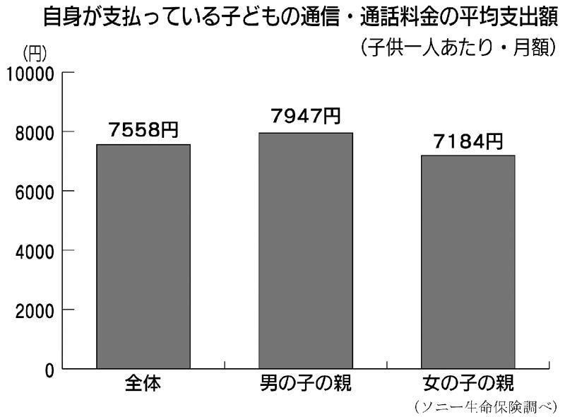 親負担の子供の携帯料金1人平均1ヵ月で7558円